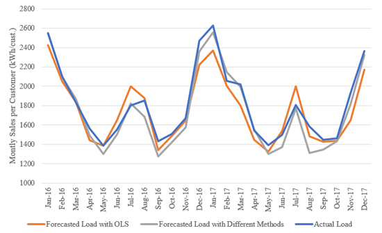 Figure 4. Predicted Load for Different States and Methods (Residential Load in MN and ND)
