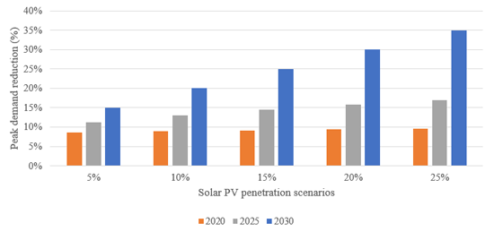 Figure 5. Peak Demand Reduction under Different Distributed PV integration Scenarios