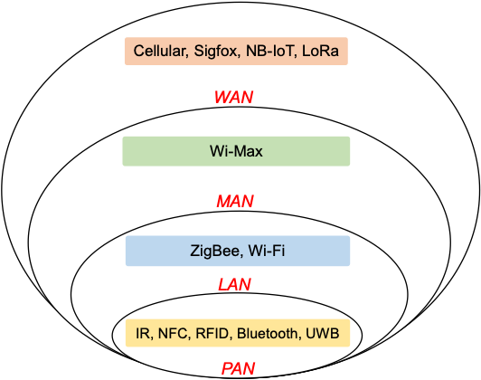Various wireless communication technologies