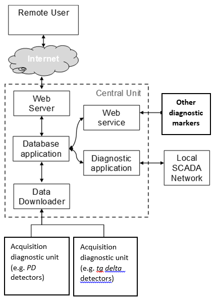 Fig. 1. Scheme of a condition monitoring system and interface with grid management.