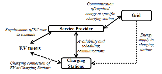 Figure 1: Communication and Energy Flow (solid line – communication)