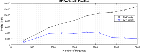 Figure 7: Profits with no penalties and including penalties