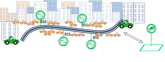 Figure 8: BSS at same location as EVCS along with offsite charging for batteries