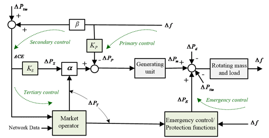 Fig. 1. Conceptual frequency response model with frequency control loops.