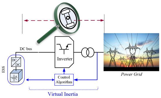 Fig. 2. Schematic of a VI system connected to a power grid.