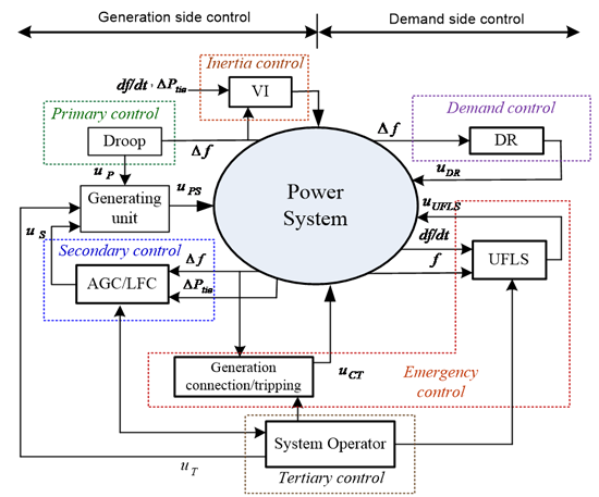 Fig. 3. Frequency control loops in modern power systems.
