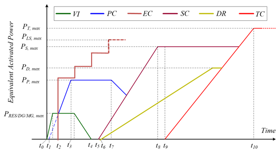 Fig. 4. Activation of frequency control loops following a disturbance at t_0.