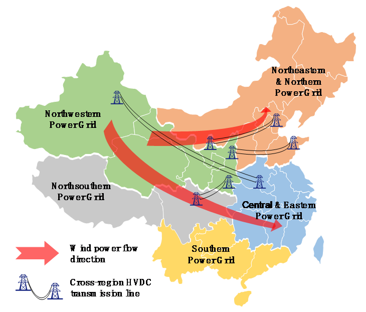 Figure 1: Large-scale wind power flow from the Northwestern China to the Eastern China via HVDC transmission lines.