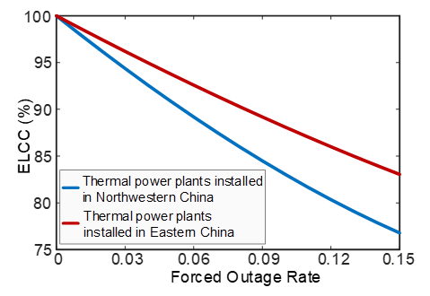 Figure 2: ELCC of thermal power generation installed in Northwestern and Eastern Regions of China.