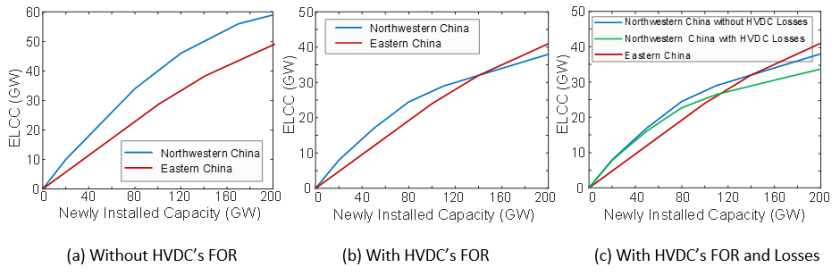 Figure 3: ELCC of newly installed wind power generation in Northwestern and Eastern China regions.